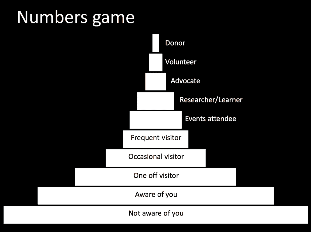A slide exploring audience prospects