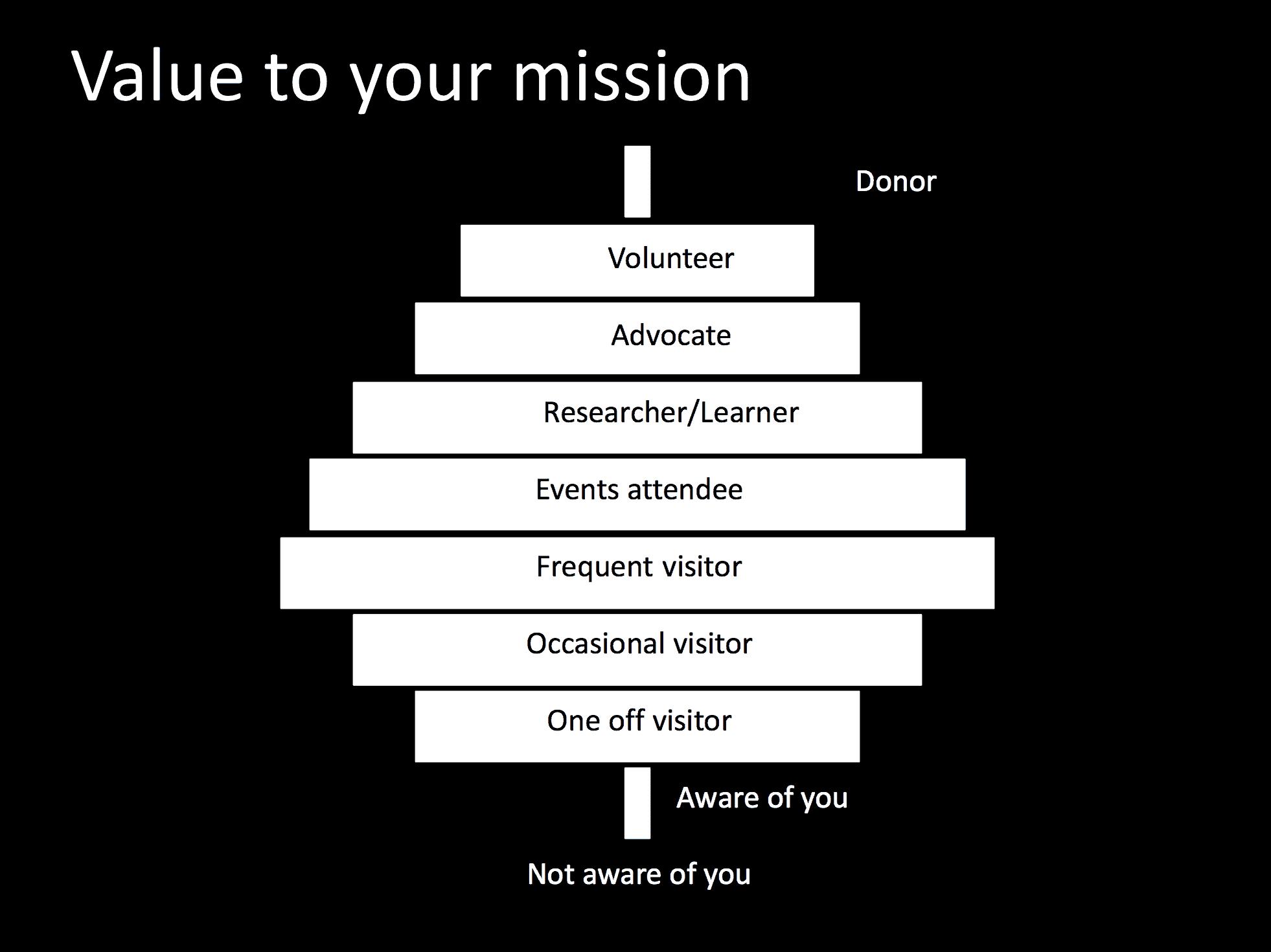 A slide exploring audience mission value