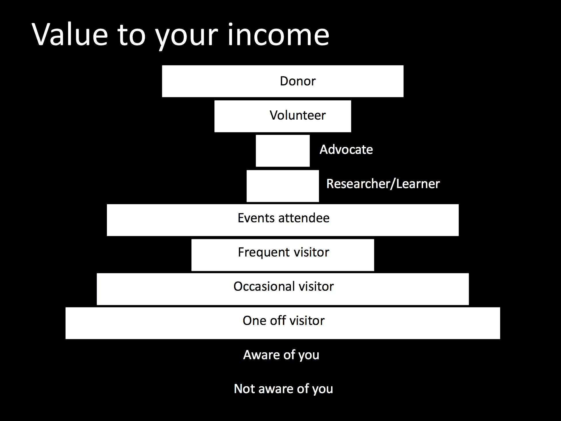 A slide exploring audience income